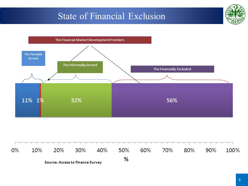 Source: Access to Finance Survey