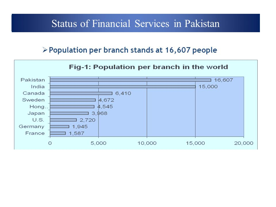Status of Financial Services in Pakistan