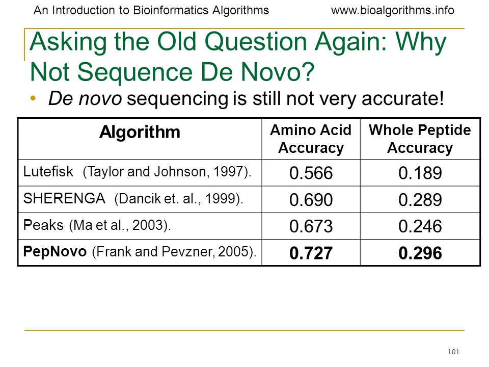 Asking the Old Question Again: Why Not Sequence De Novo