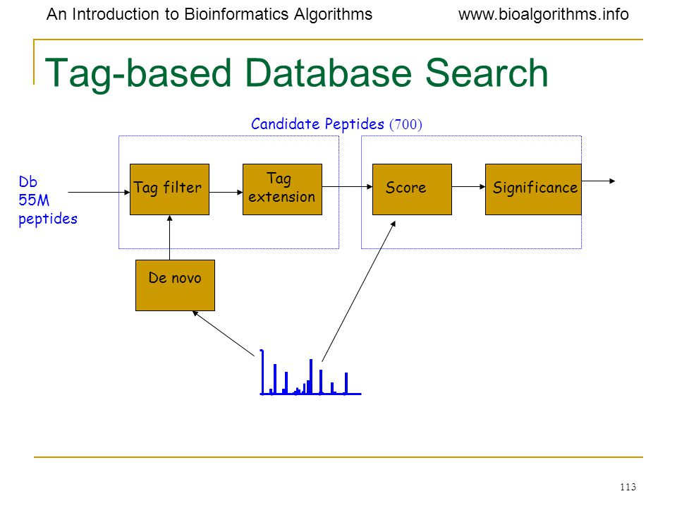 Tag-based Database Search