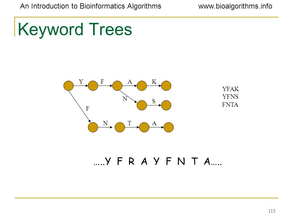 Keyword Trees …..Y F R A Y F N T A….. Y F A K YFAK YFNS FNTA N S F N T