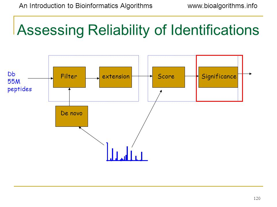 Assessing Reliability of Identifications