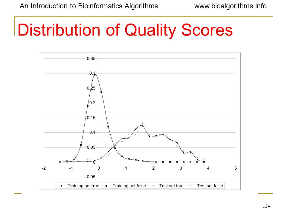 Distribution of Quality Scores