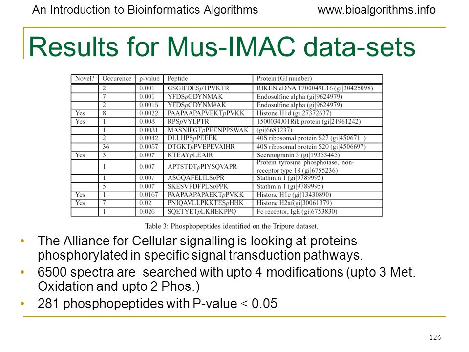 Results for Mus-IMAC data-sets
