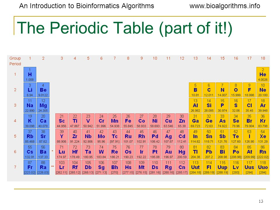 The Periodic Table (part of it!)
