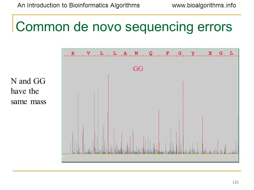 Common de novo sequencing errors