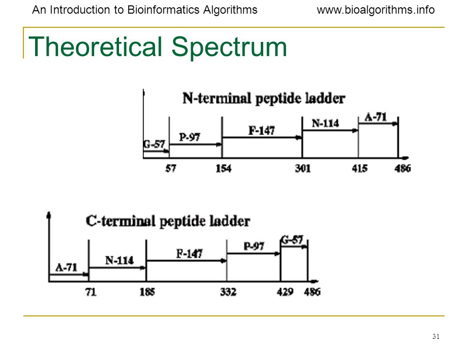 Theoretical Spectrum