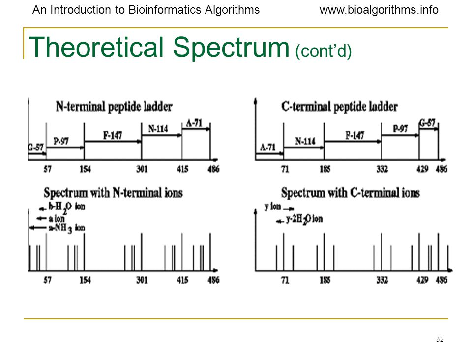 Theoretical Spectrum (cont'd)