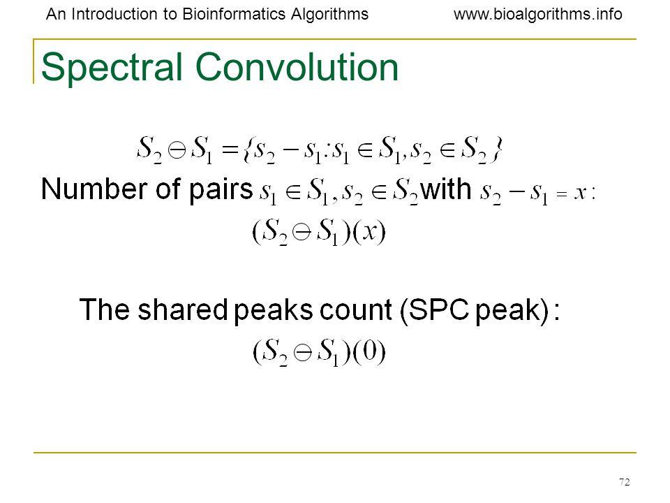 Spectral Convolution