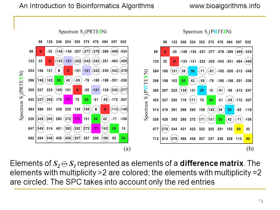 Elements of S2 S1 represented as elements of a difference matrix