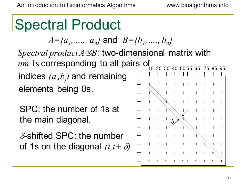 Spectral Product A={a1, …., an} and B={b1,…., bn}