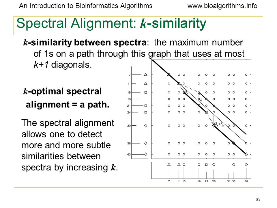 Spectral Alignment: k-similarity