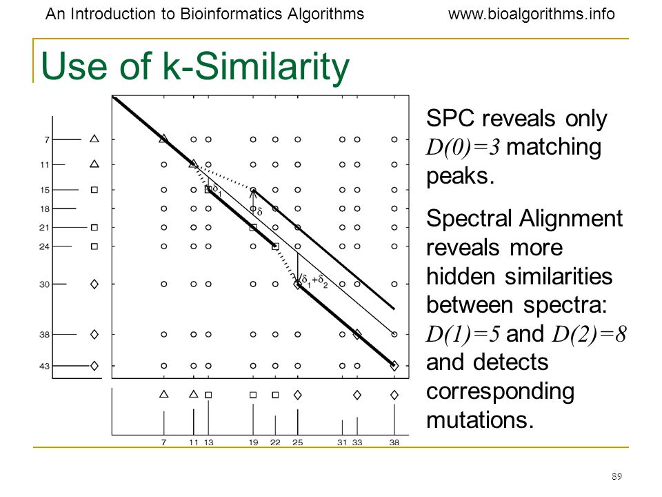 Use of k-Similarity SPC reveals only D(0)=3 matching peaks.