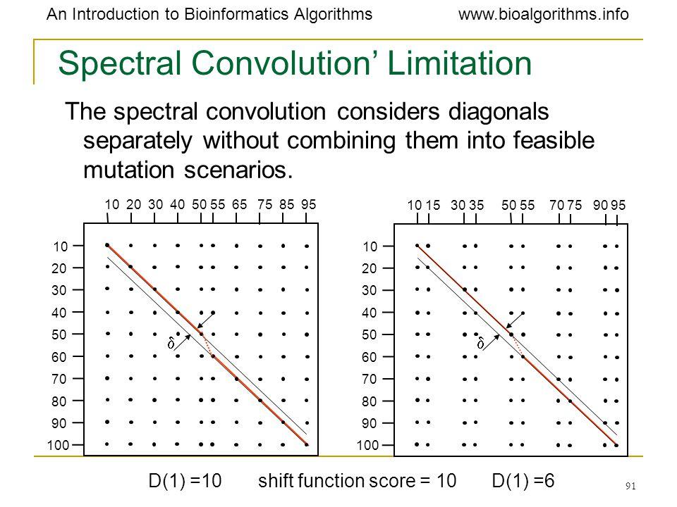 Spectral Convolution' Limitation