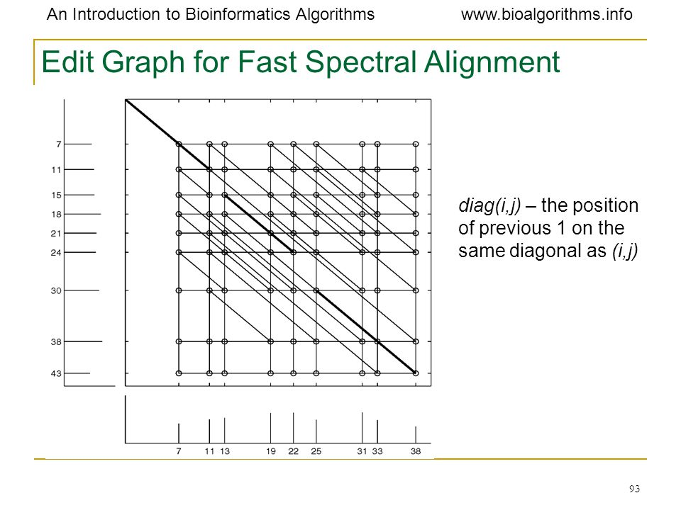 Edit Graph for Fast Spectral Alignment