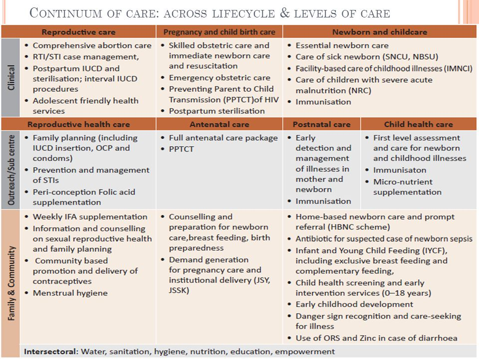 Continuum of care: across lifecycle & levels of care