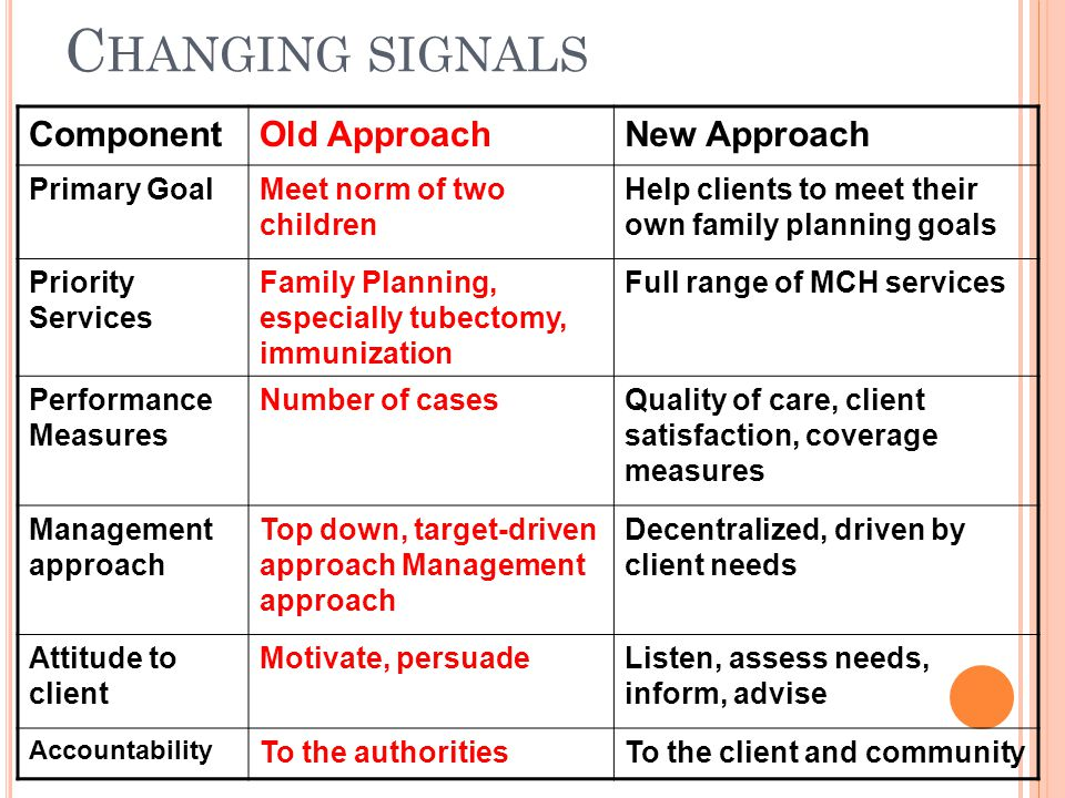 Changing signals Component Old Approach New Approach Primary Goal