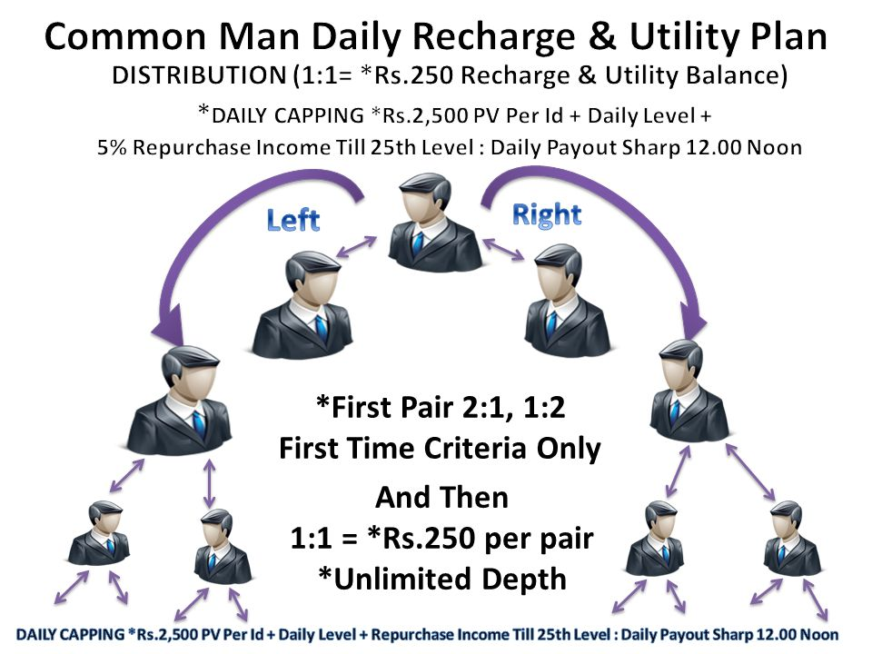 Common Man Daily Recharge & Utility Plan