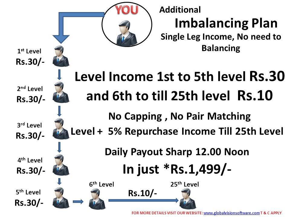 Level Income 1st to 5th level Rs.30 and 6th to till 25th level Rs.10