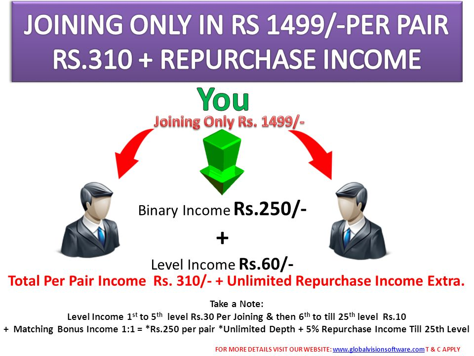 JOINING ONLY IN RS 1499/-PER PAIR RS.310 + REPURCHASE INCOME
