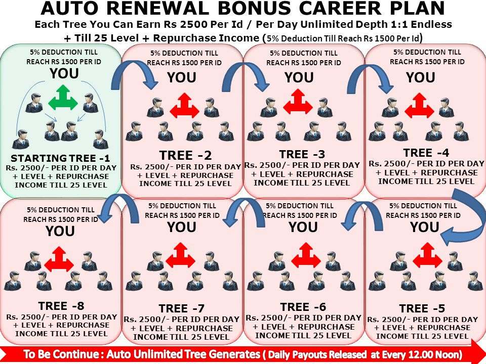 AUTO RENEWAL BONUS CAREER PLAN Each Tree You Can Earn Rs 2500 Per Id / Per Day Unlimited Depth 1:1 Endless + Till 25 Level + Repurchase Income (5% Deduction Till Reach Rs 1500 Per Id)