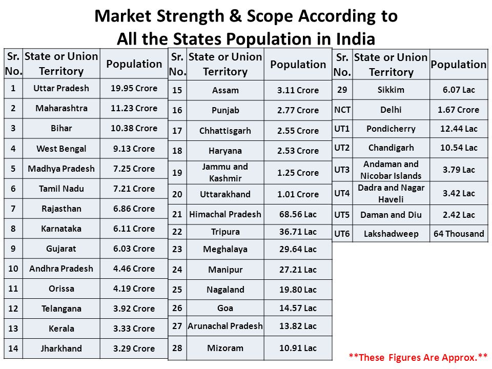 Market Strength & Scope According to All the States Population in India