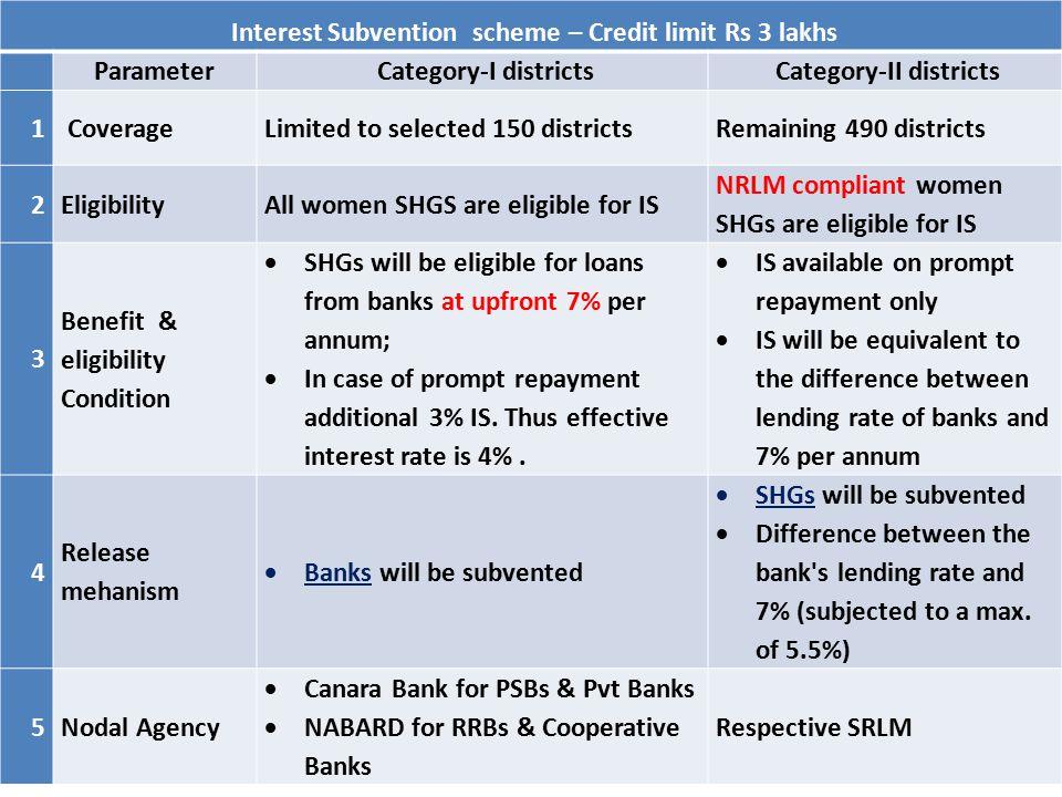 Interest Subvention scheme – Credit limit Rs 3 lakhs Parameter