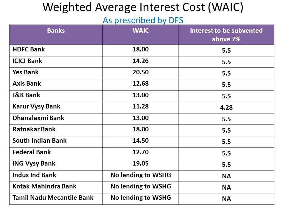 Weighted Average Interest Cost (WAIC) As prescribed by DFS