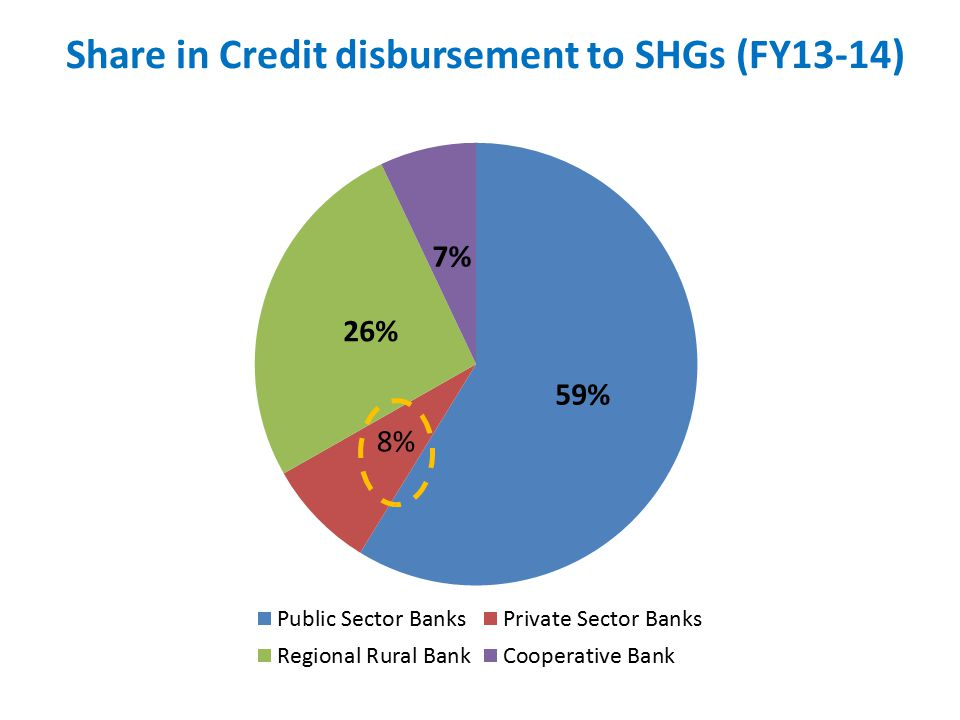 Share in Credit disbursement to SHGs (FY13-14)