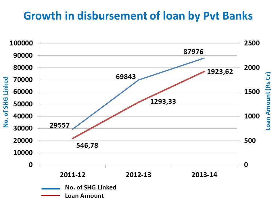 Growth in disbursement of loan by Pvt Banks