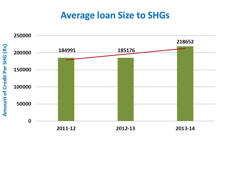 Average loan Size to SHGs