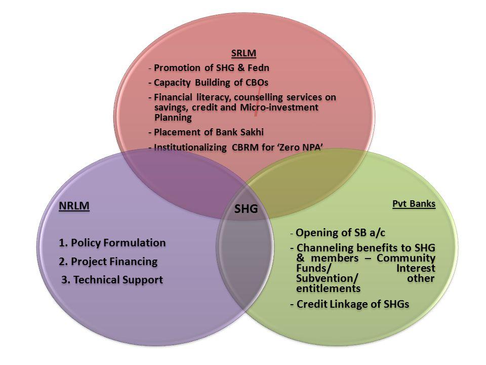 SHG NRLM 1. Policy Formulation