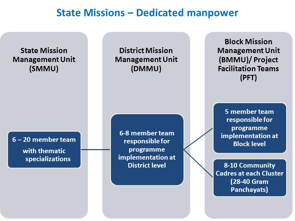 State Missions – Dedicated manpower