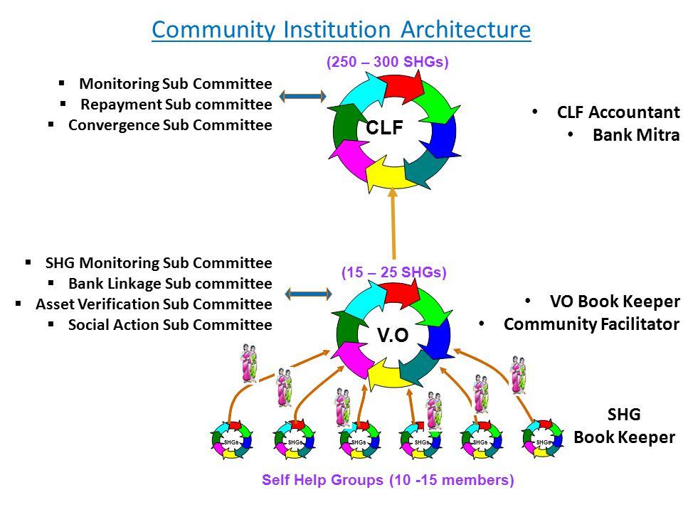 Community Institution Architecture