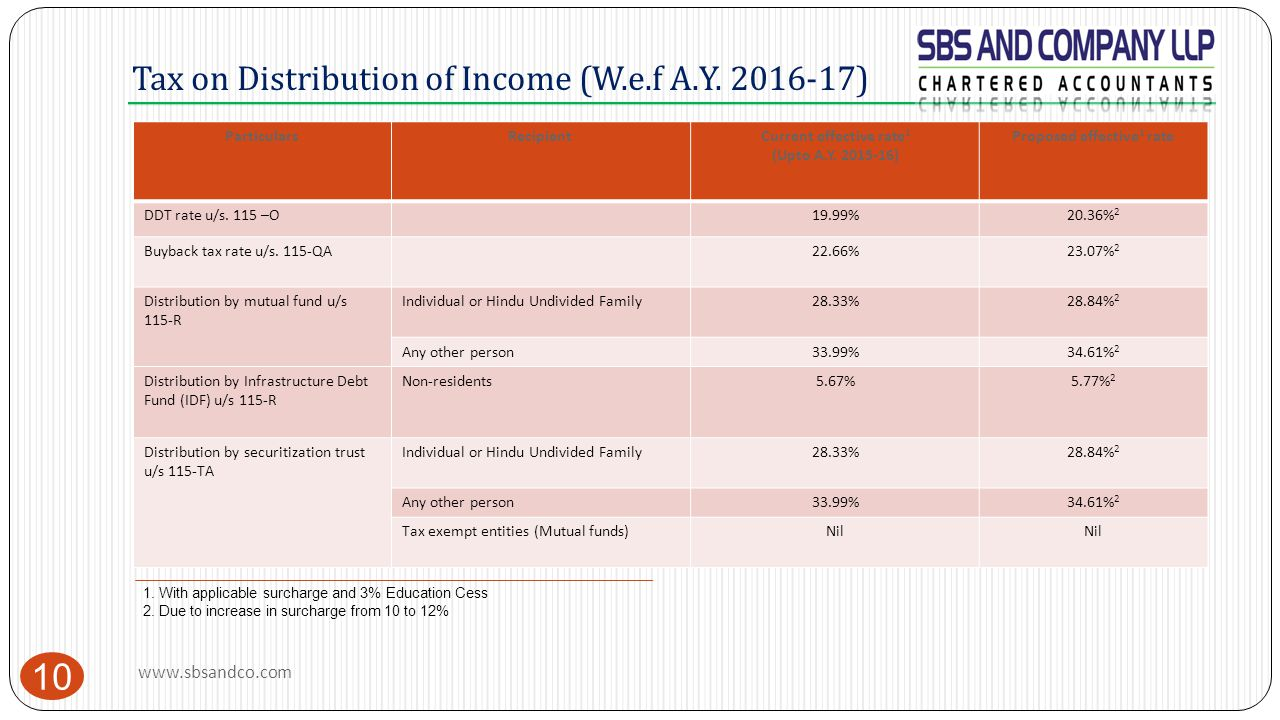 Tax on Distribution of Income (W.e.f A.Y. 2016-17)