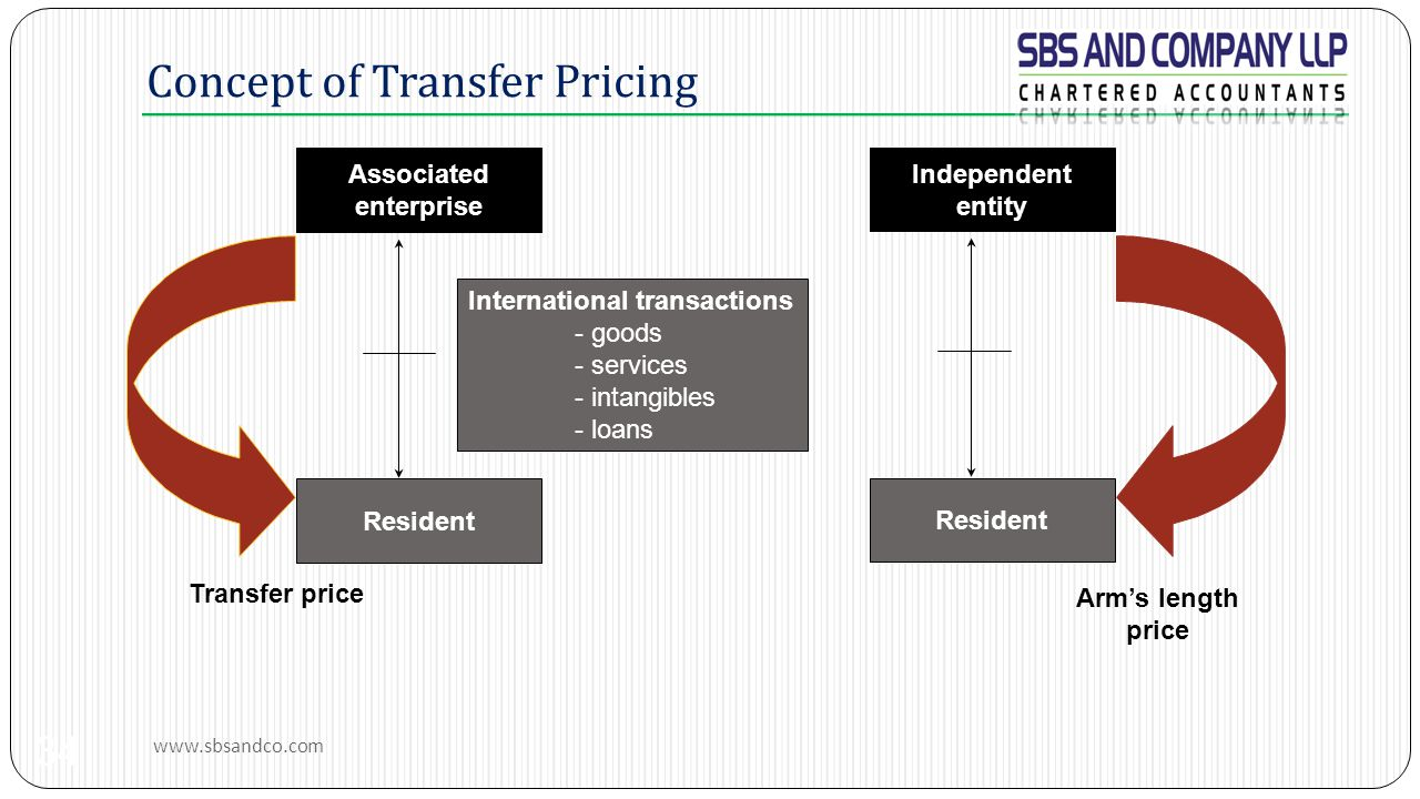 Concept of Transfer Pricing