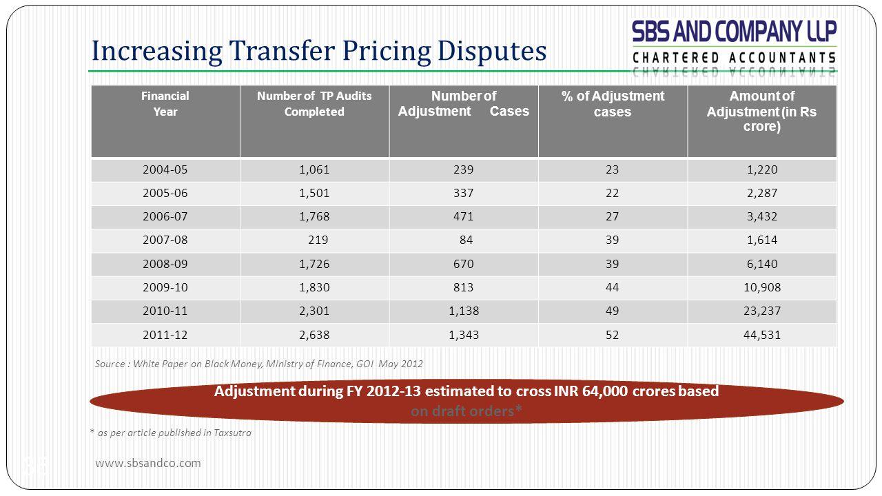 Increasing Transfer Pricing Disputes