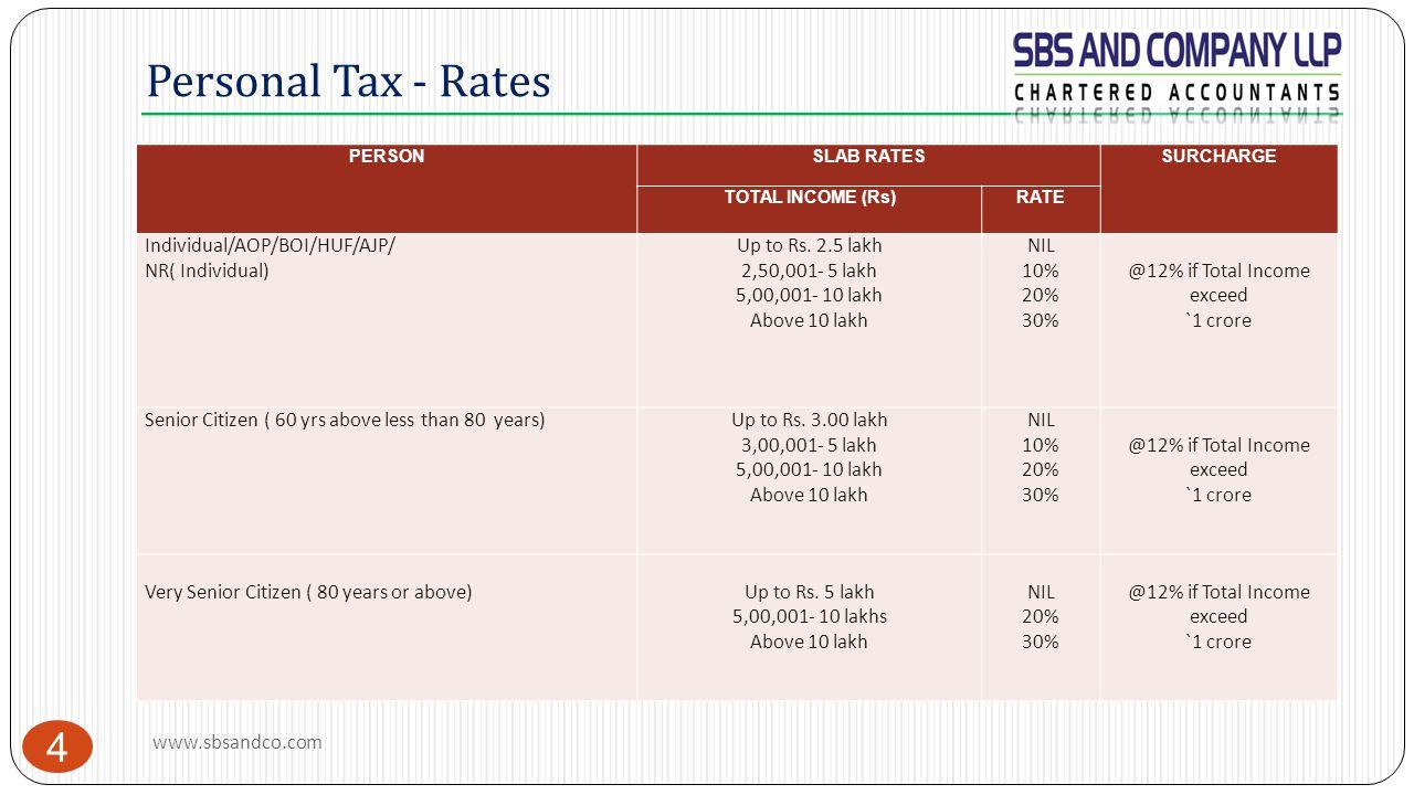 Personal Tax - Rates Individual/AOP/BOI/HUF/AJP/ NR( Individual)