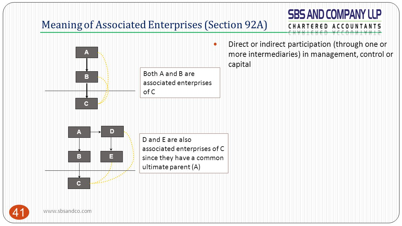 Meaning of Associated Enterprises (Section 92A)