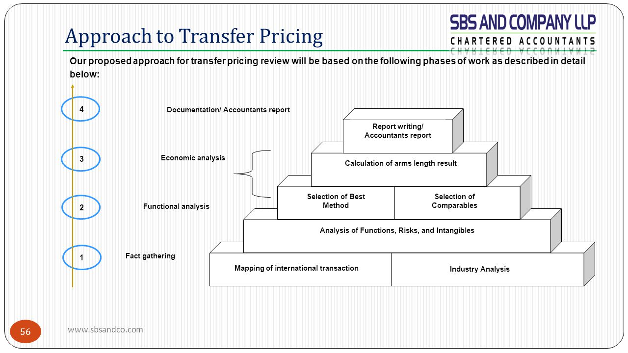 Approach to Transfer Pricing