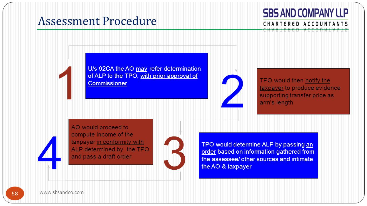 Assessment Procedure 1. U/s 92CA the AO may refer determination of ALP to the TPO, with prior approval of Commissioner.