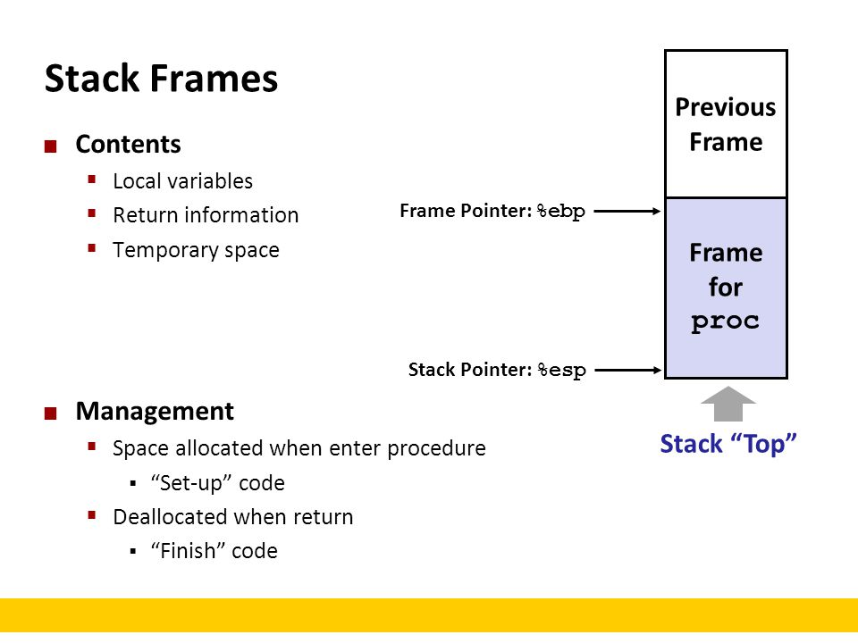 Stack Frames Previous Frame Contents Frame for proc Management