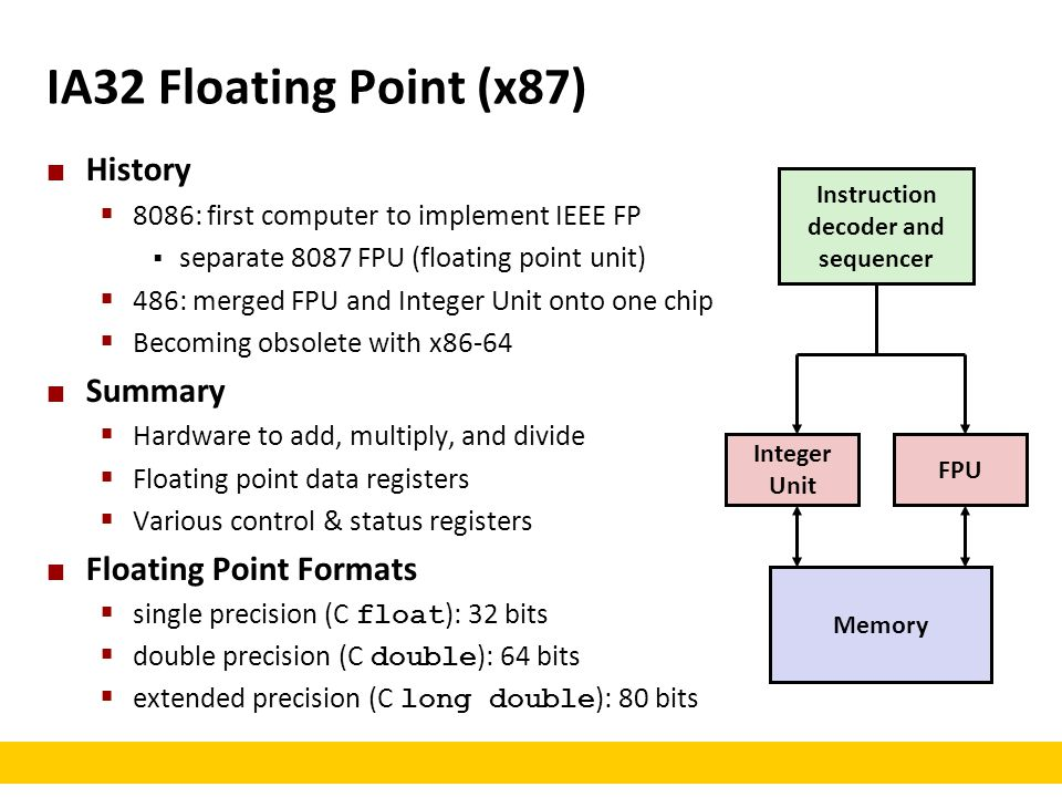IA32 Floating Point (x87) History Summary Floating Point Formats