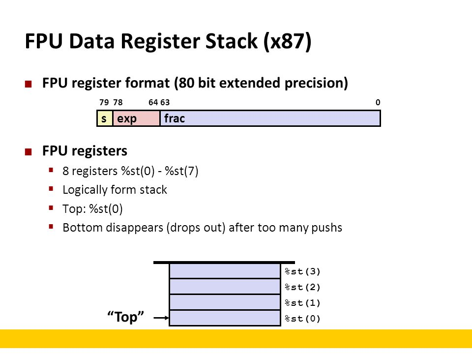 FPU Data Register Stack (x87)