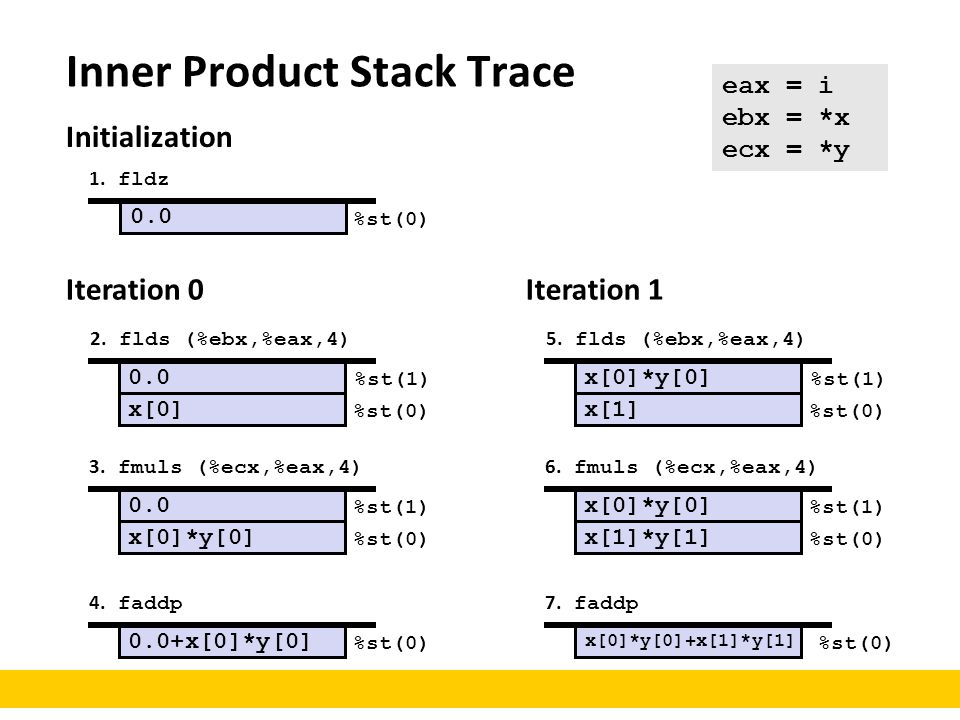 Inner Product Stack Trace