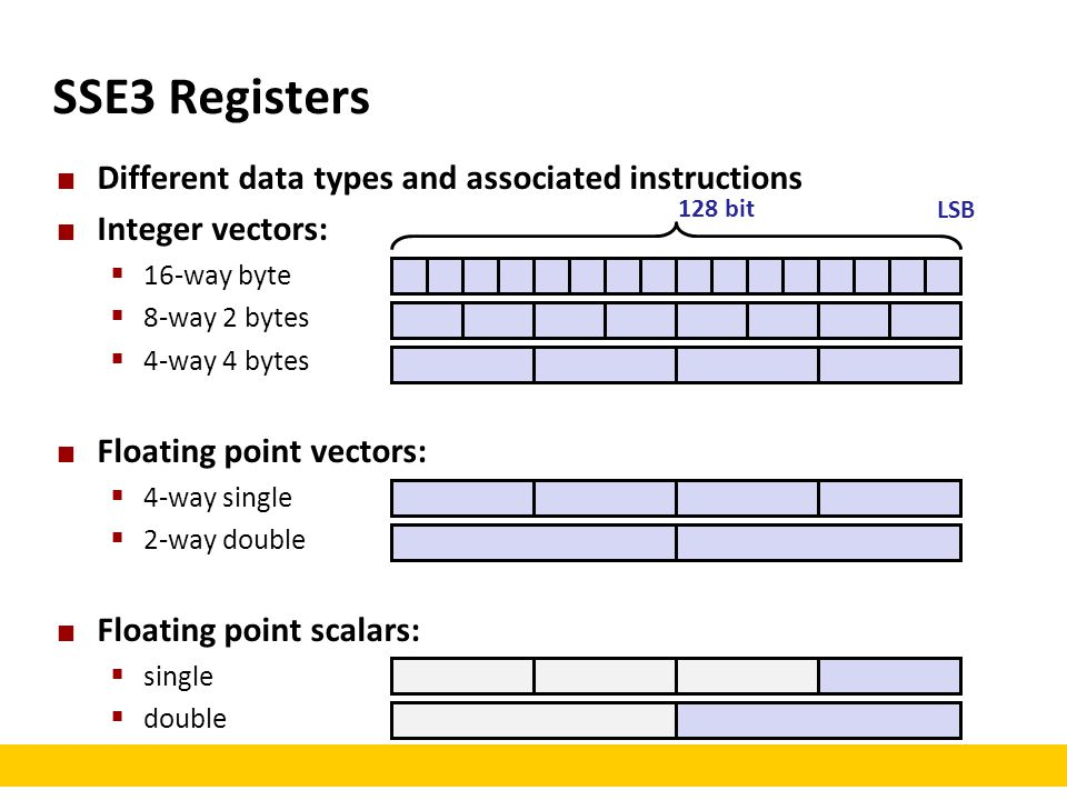 SSE3 Registers Different data types and associated instructions