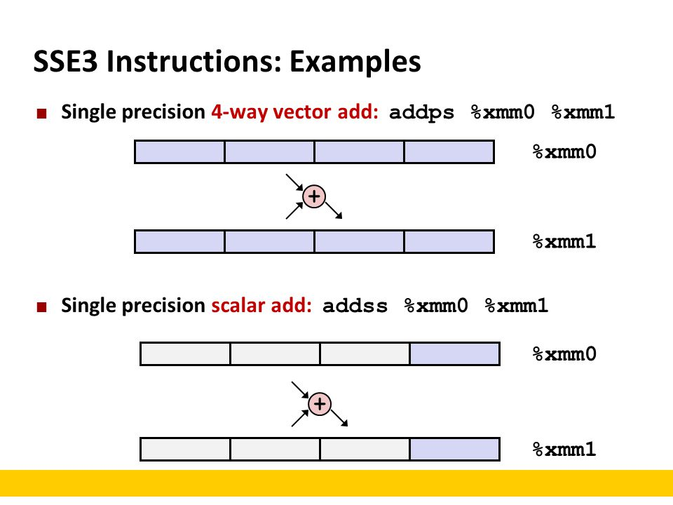 SSE3 Instructions: Examples