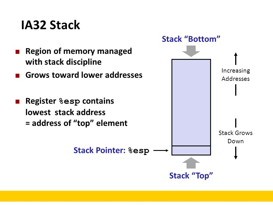 IA32 Stack Stack Bottom