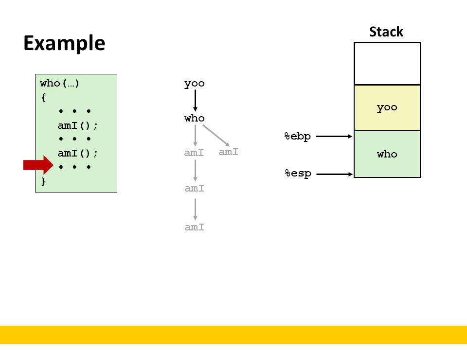 Example Stack who(…) { • • • amI(); } yoo yoo who %ebp who amI amI