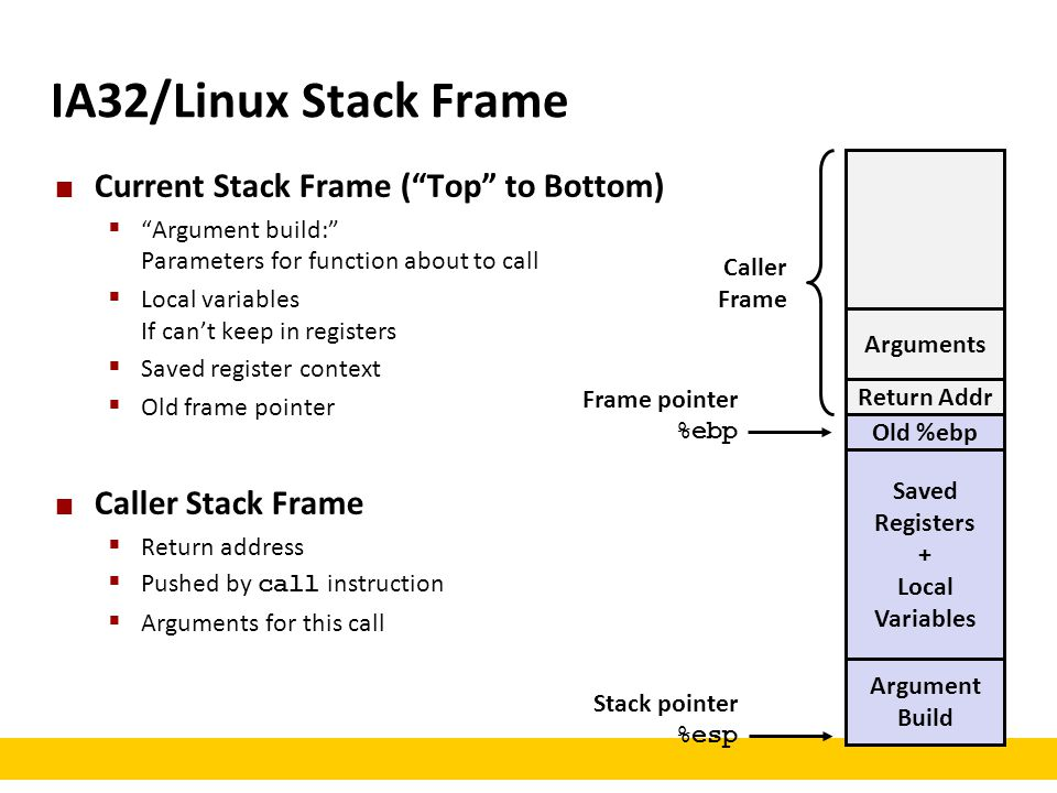 IA32/Linux Stack Frame Current Stack Frame ( Top to Bottom)